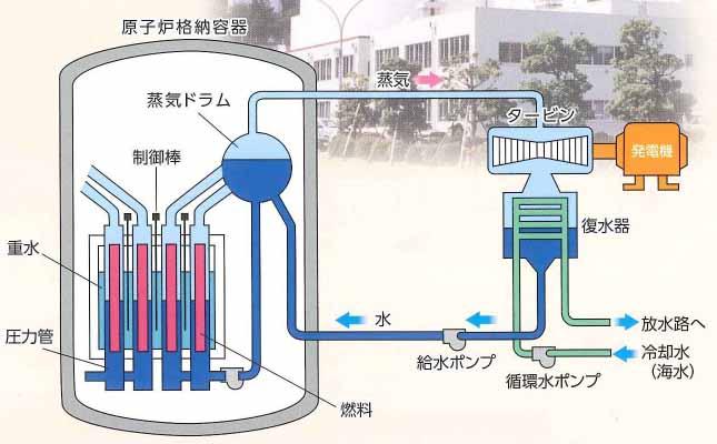 新型転換炉原型炉ふげん 敦賀市-...